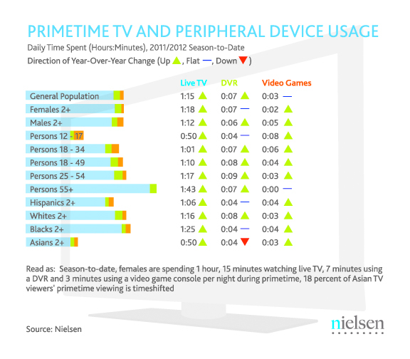 Nielsen State of the Media: Advertising & Audiences