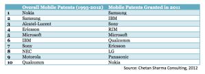 Sharma Patents