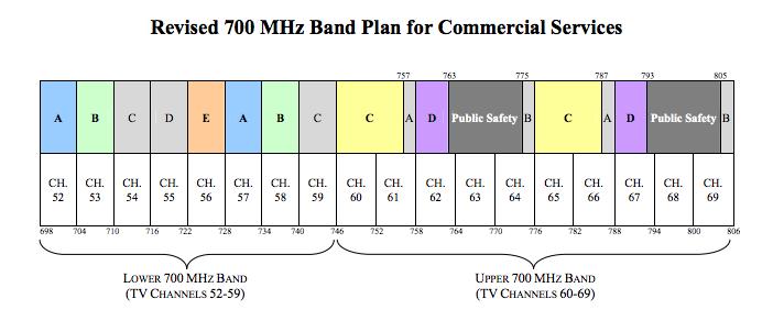 700 MHz band plan