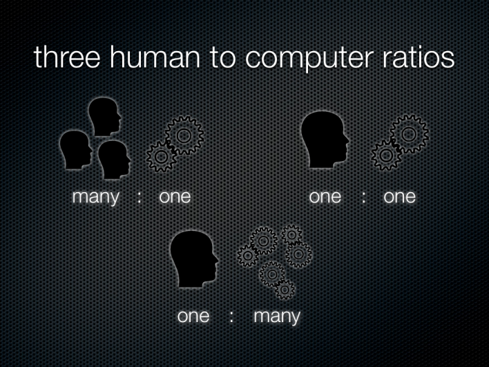 Three Human to Computer Ratios