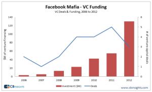 Facebook-Mafia-venture-capital