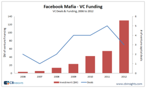 Facebook-Mafia-venture-capital