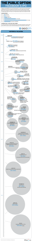Facebook IPO Infographic 5/18/2012