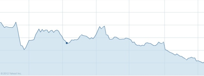 Groupon's year-to-date stock performance.