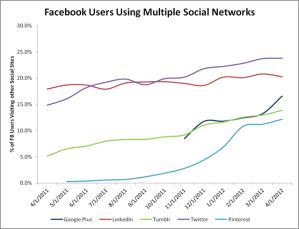 FacebookvsSocialNetwork