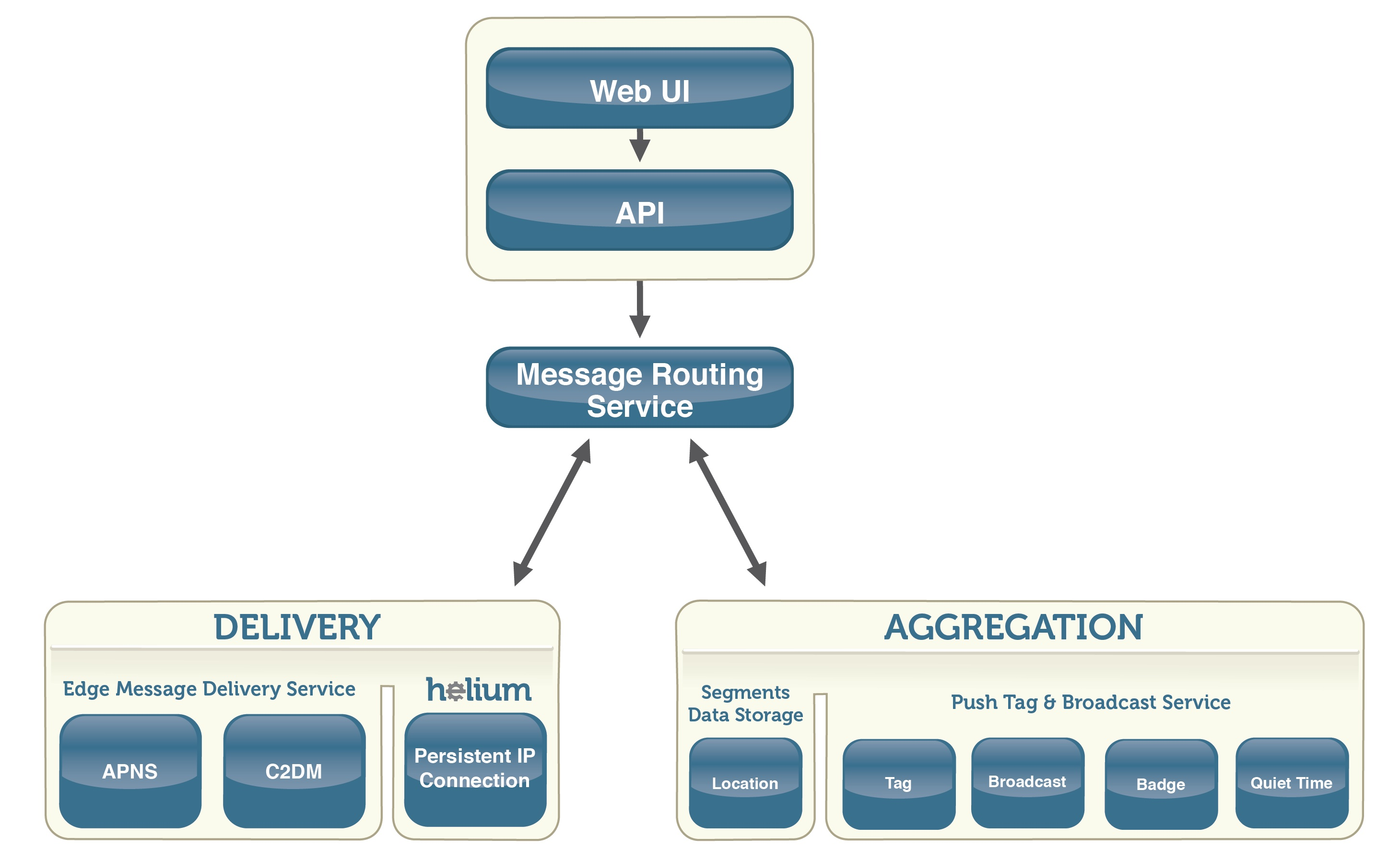scalability_infographic-01 Urban Airship