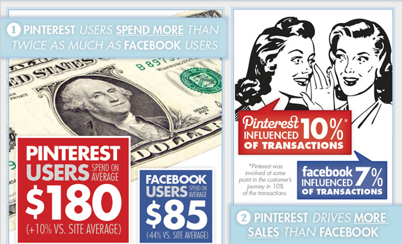 Pinterest Facebook Boticca