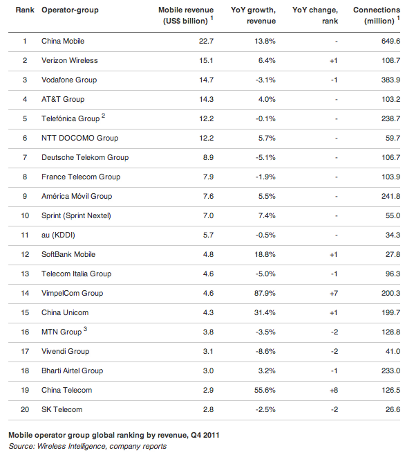 Wireless Intelligence Q4-2011 carrier rankings