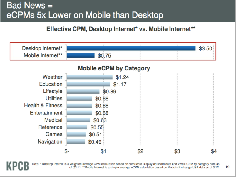 Mary Meeker D10 presentation mobile ad revenue