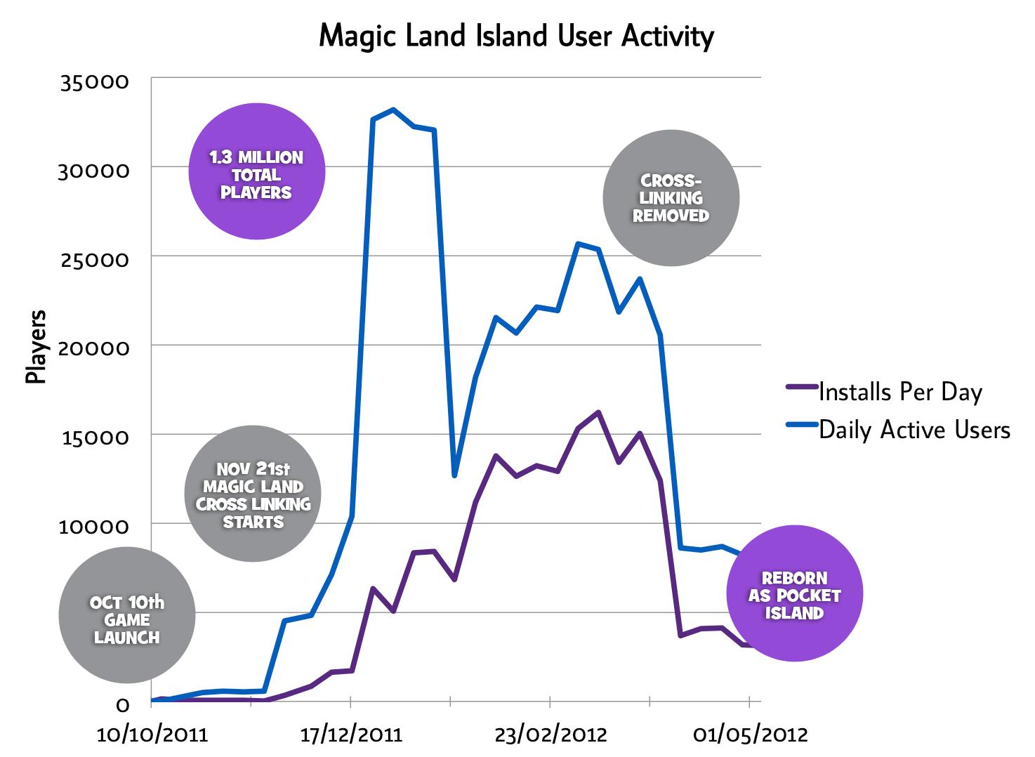 Wooga HTML5 user activity chart