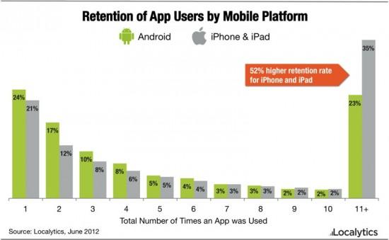 Localytics_iOS_Android_app_retention-550x339