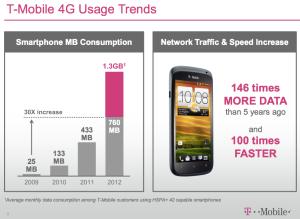 T-Mobile data consumption slide