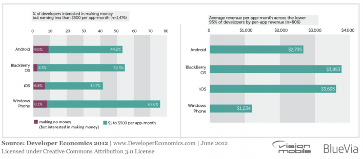 Vision Mobile OS app revenues