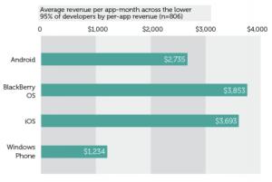 Vision Mobile RIM app revenues