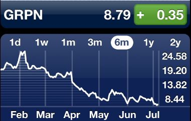 Groupon stock, July 9th, 2012