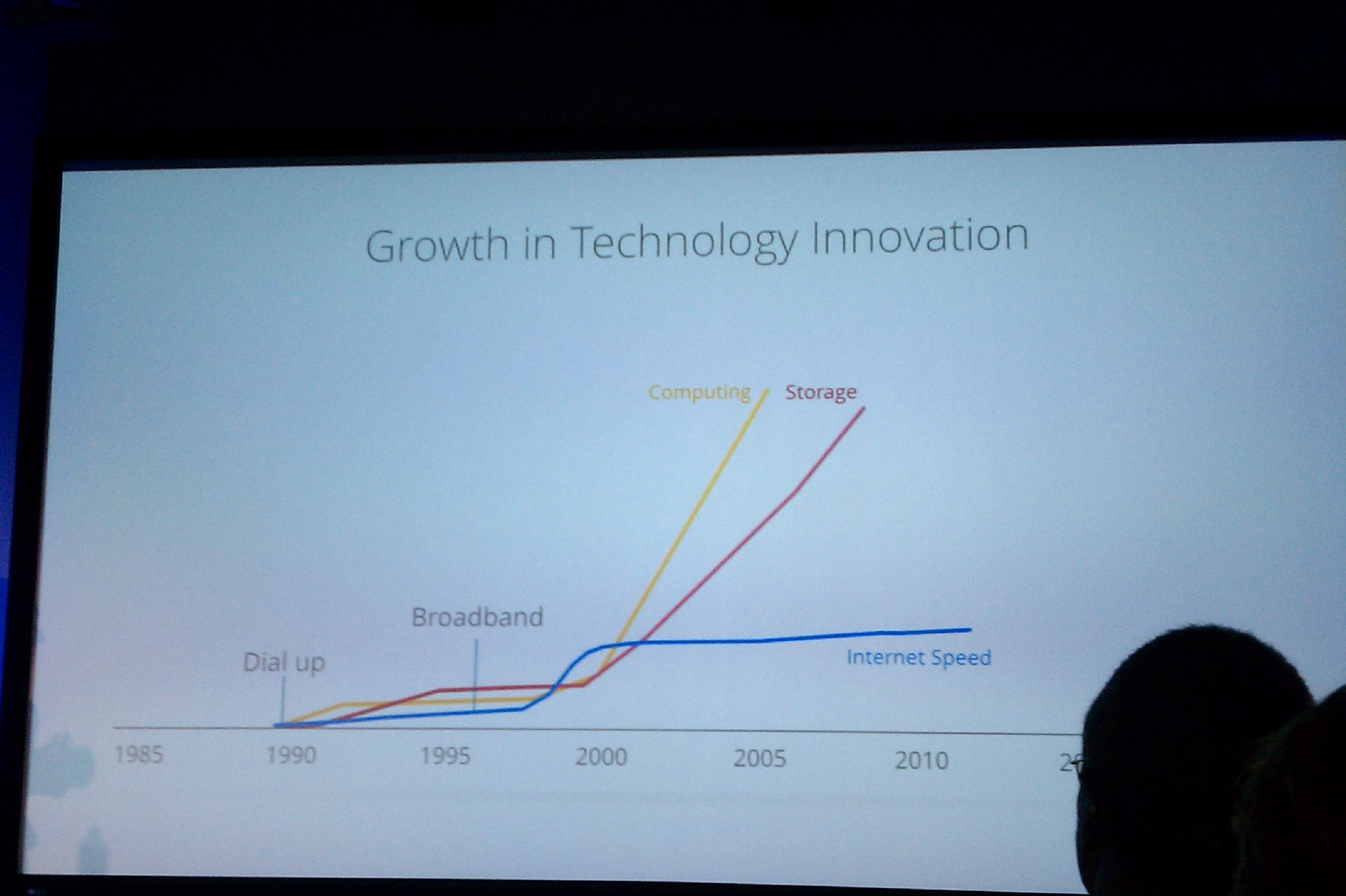 Growth in Technology Innovation