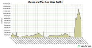 iTunes and Mac App Store Traffic