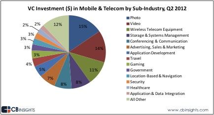 mobileinvestment