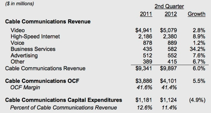 comcastq22012earnings2