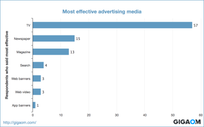 """Most effective advertising media"""