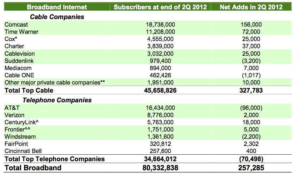 q22012broadbandsubscribers