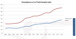Sharma US smartphone penetration