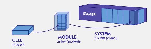 Ambri battery