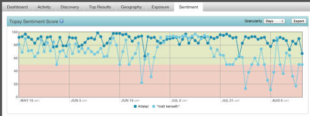 Topsy pro analytics nascar sentiment