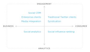Twitter API 1.1 changes chart