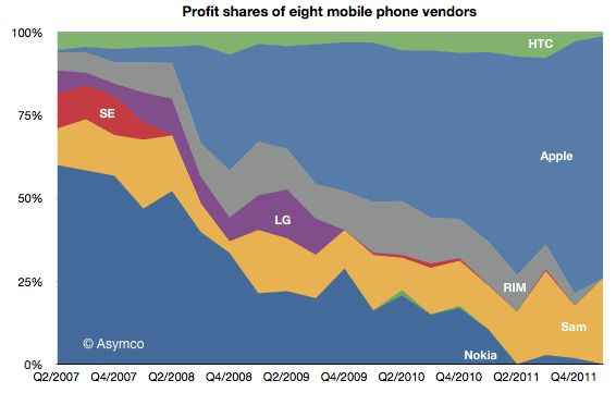 Profits of handset makers