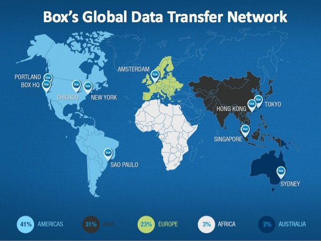 Box Global Network