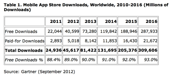 In-app purchase, freemium, Gartner