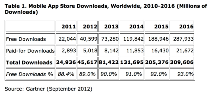 In-app purchase, freemium, Gartner