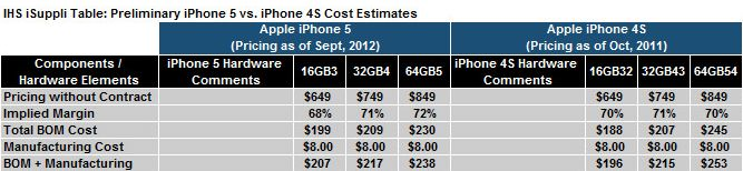 iPhone 5 vs iPhone 4S costs