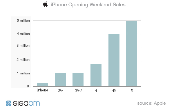 iphone first weekend chart