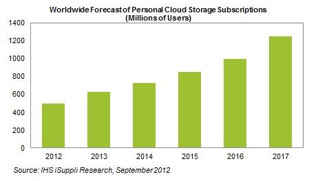 cloud storage numbers