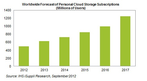 cloud storage numbers