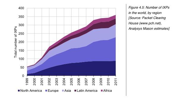 Analysys Mason chart on IXP growth.