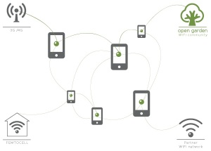 Open Garden, mesh network