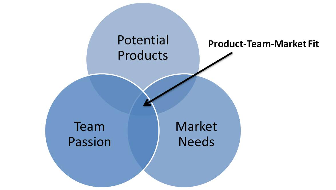 Product-Team-Market Fit