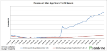 App Store traffic on Sept. 19. Credit: Sandvine