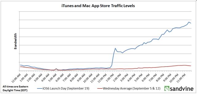 App Store traffic on Sept. 19. Credit: Sandvine