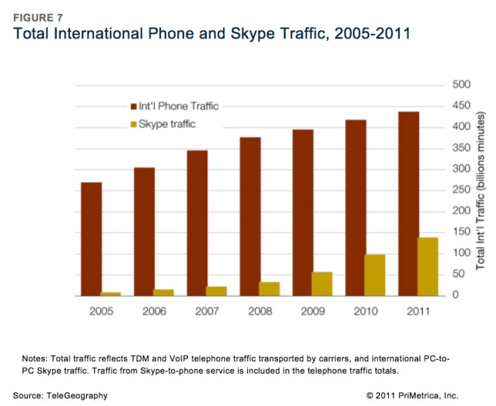 skypeinternationaltraffic