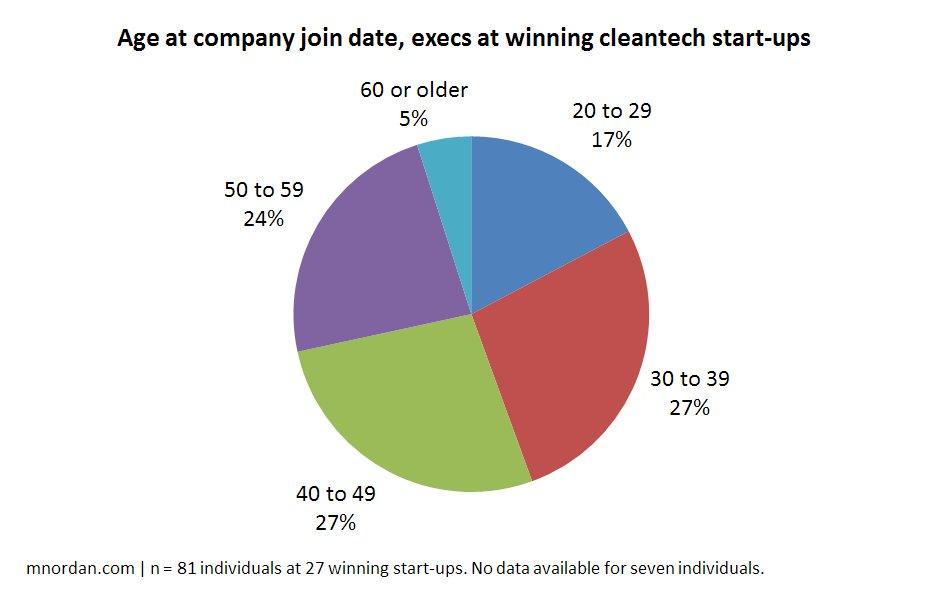 Cleantech Team