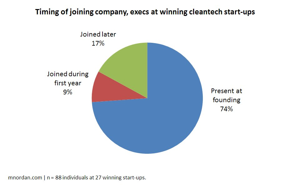 Cleantech Team 4