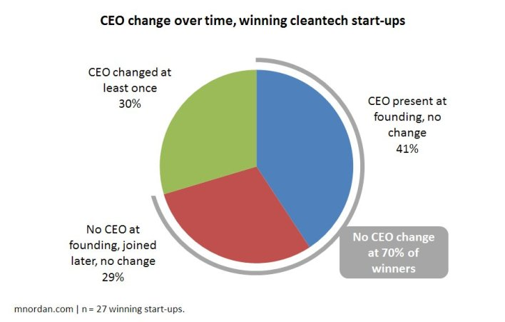 cleantech CEO pie chart