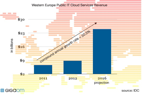 5 things you need to know about cloud in Europe