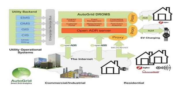 AutoGrid Architecture