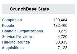 crunchbase stats