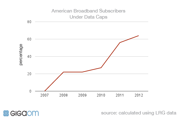 Broadband caps have grown to cover more Americans. They often come with meters.